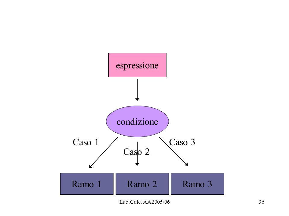 espressione condizione Caso 1 Caso 3 Caso 2 Ramo 1 Ramo 2 Ramo 3
