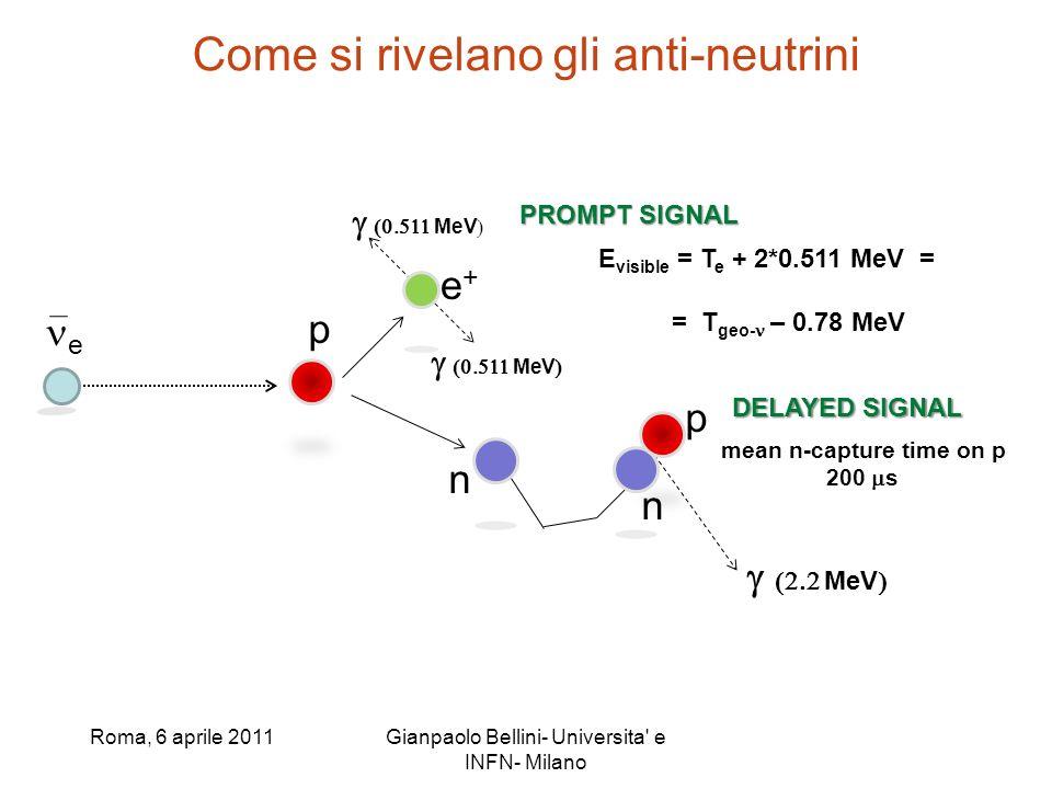 Come si rivelano gli anti-neutrini