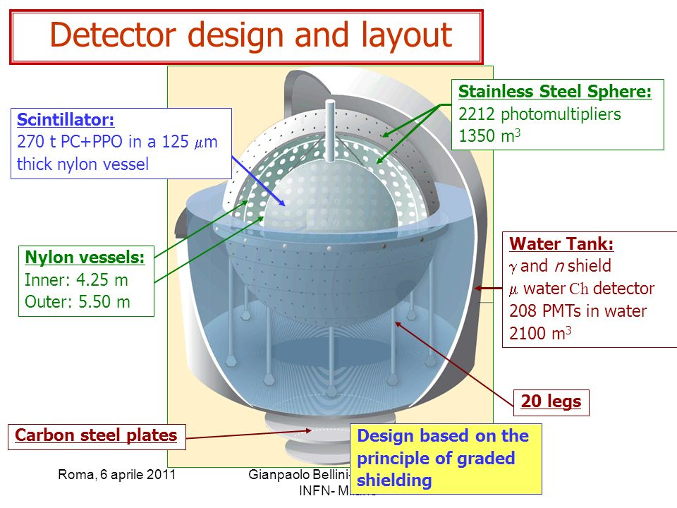 Detector design and layout