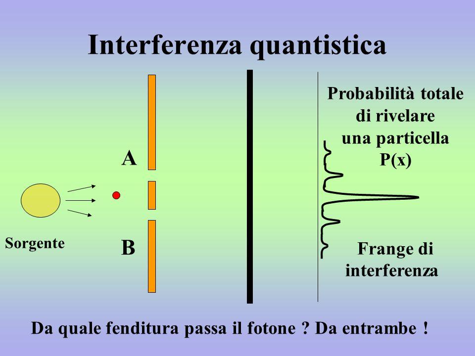 Interferenza quantistica