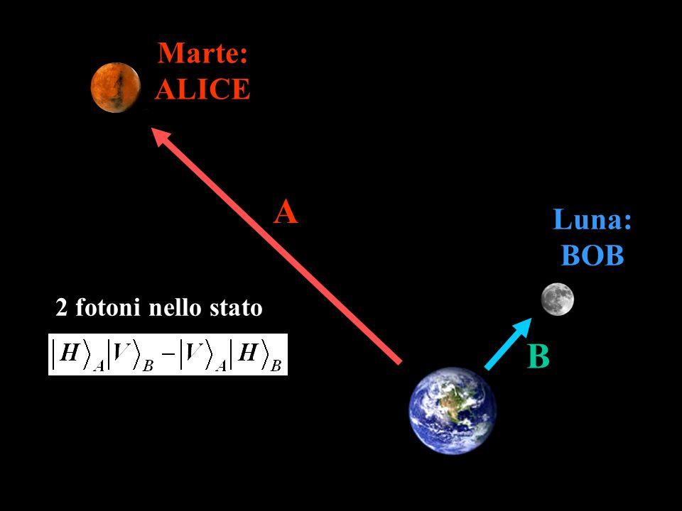 Marte: ALICE A Luna: BOB 2 fotoni nello stato B