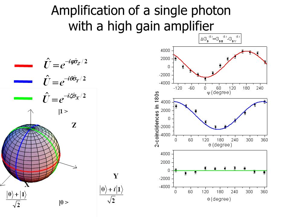Amplification of a single photon with a high gain amplifier