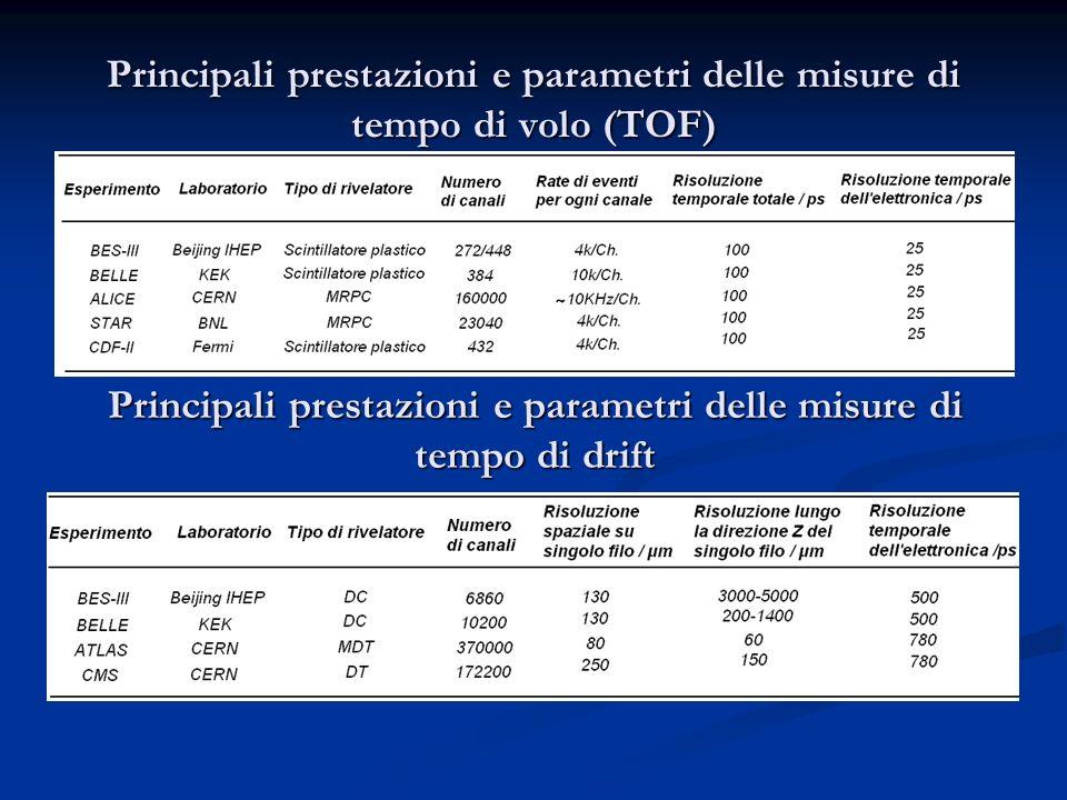 Principali prestazioni e parametri delle misure di tempo di volo (TOF)
