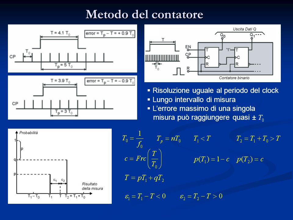 Metodo del contatore Risoluzione uguale al periodo del clock