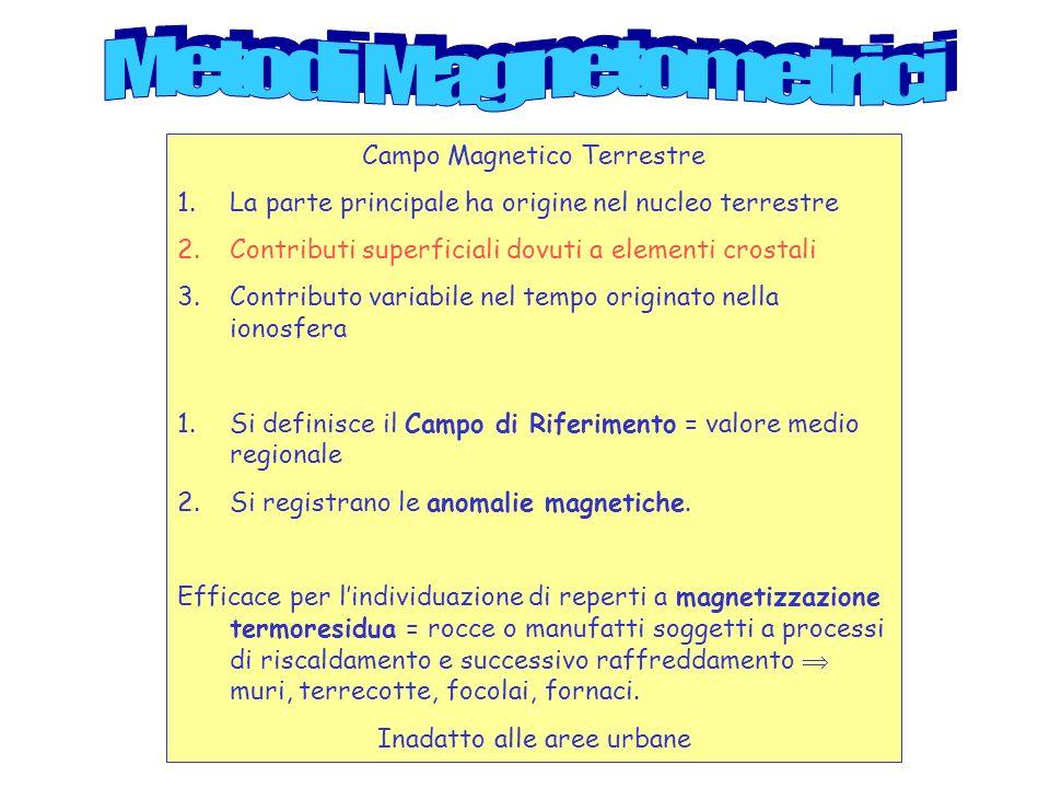 Metodi Magnetometrici