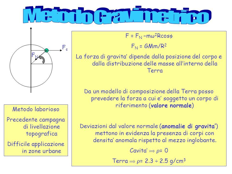 Metodo Gravimetrico F = FN –m2Rcos FN = GMm/R2