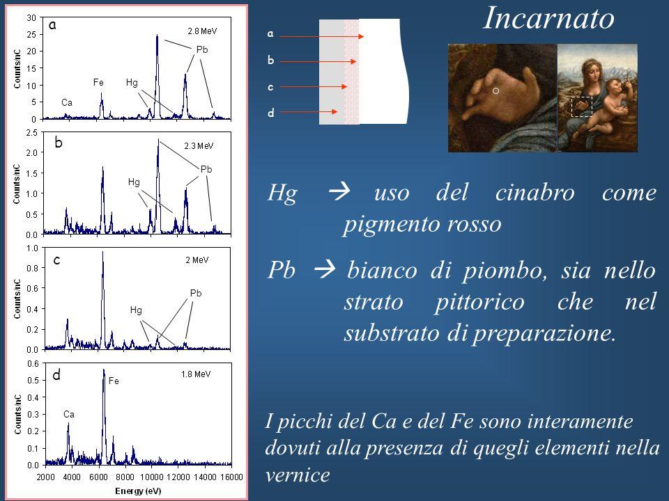 Incarnato a. a. b. c. d. Ca. Fe. Hg. Pb. b. Hg. Pb. Hg  uso del cinabro come pigmento rosso.