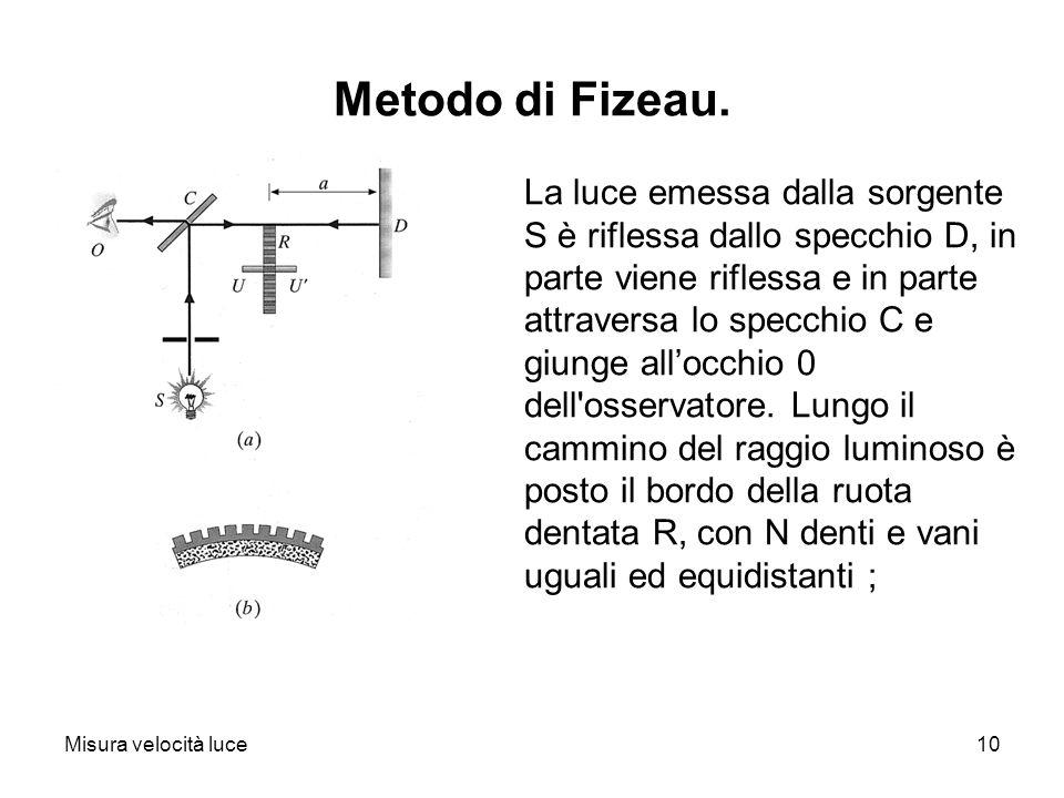 Metodo di Fizeau.