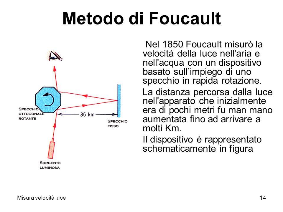 Metodo di Foucault