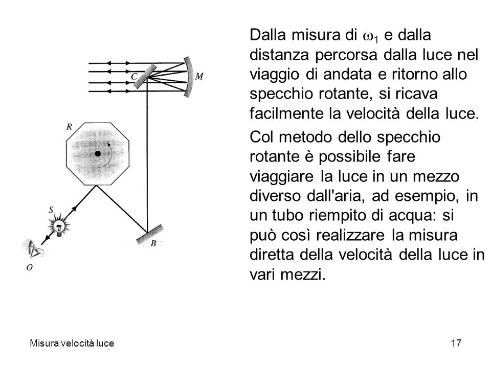 Dalla misura di w1 e dalla distanza percorsa dalla luce nel viaggio di andata e ritorno allo specchio rotante, si ricava facilmente la velocità della luce.