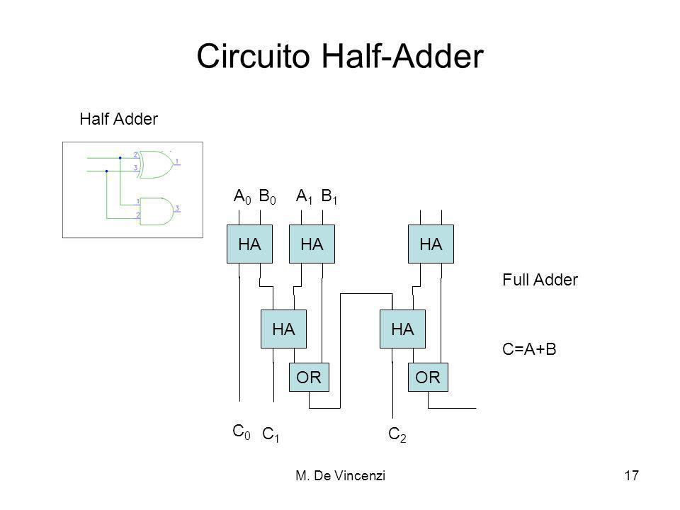 Circuito Half-Adder Half Adder HA OR C0 C1 C2 A0 B0 A1 B1 Full Adder