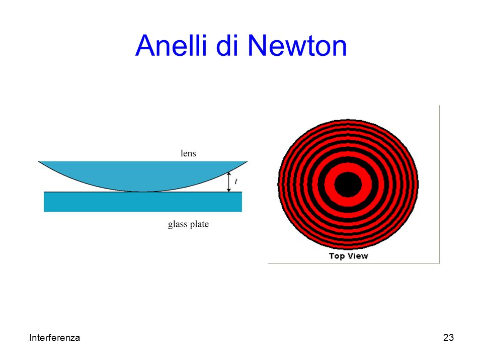 Anelli di Newton Interferenza
