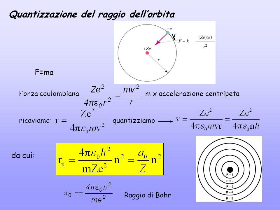 Quantizzazione del raggio dell'orbita