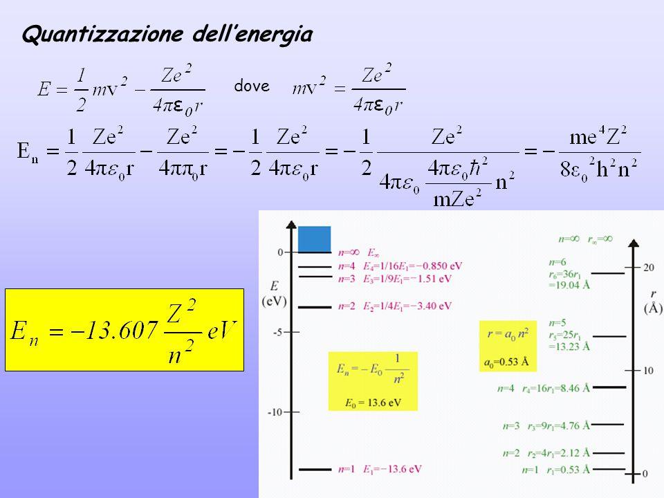 Quantizzazione dell'energia