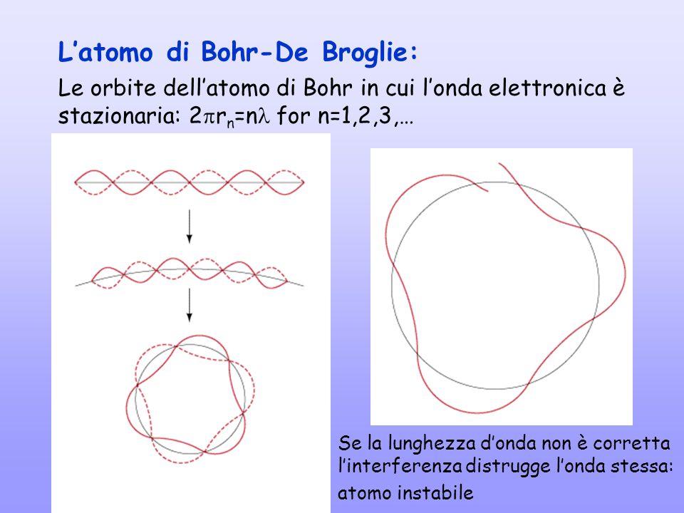 L'atomo di Bohr-De Broglie: