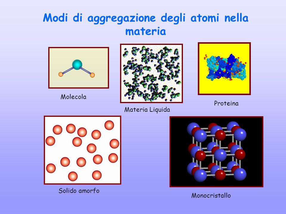 Modi di aggregazione degli atomi nella materia