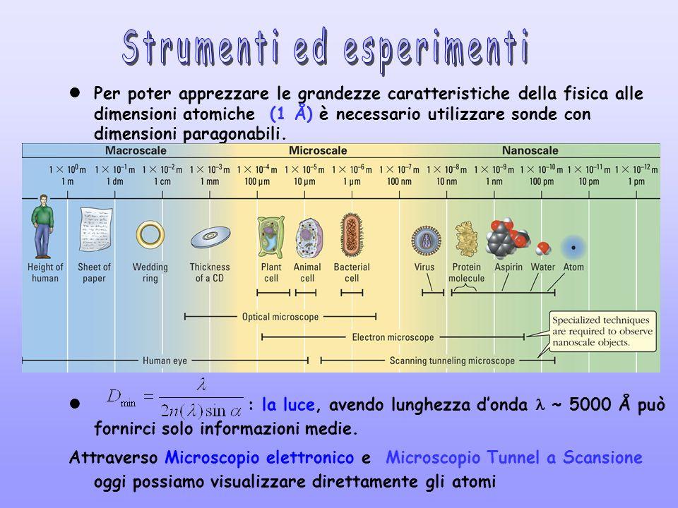 Strumenti ed esperimenti
