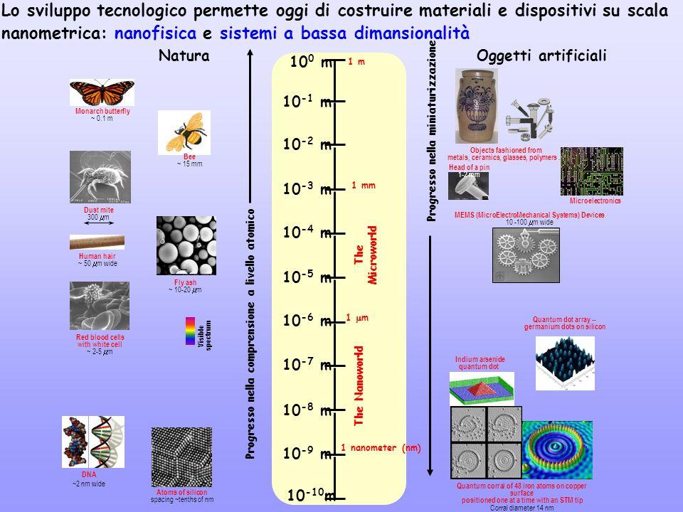 Lo sviluppo tecnologico permette oggi di costruire materiali e dispositivi su scala nanometrica: nanofisica e sistemi a bassa dimansionalità