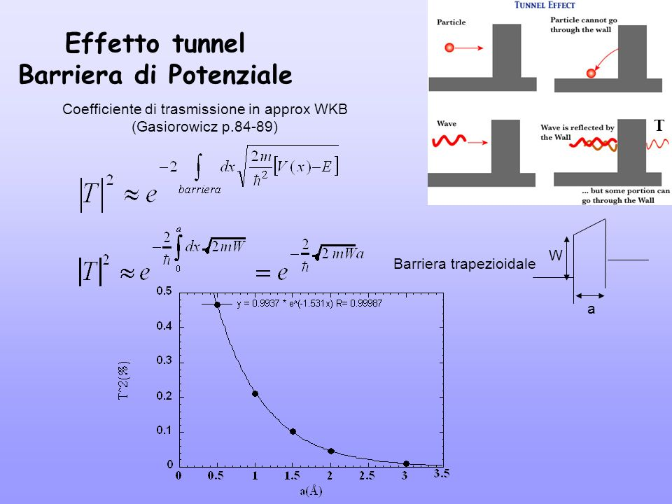 Effetto tunnel Barriera di Potenziale