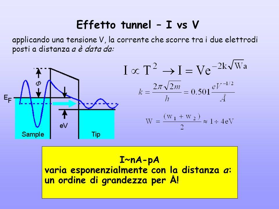 Effetto tunnel – I vs V I~nA-pA
