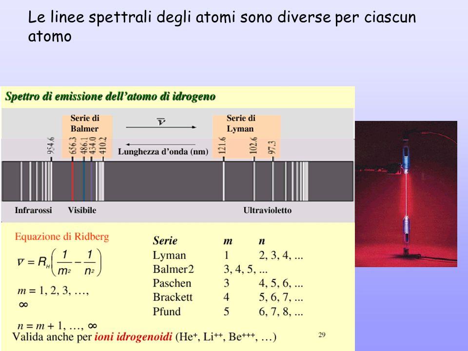 Le linee spettrali degli atomi sono diverse per ciascun atomo