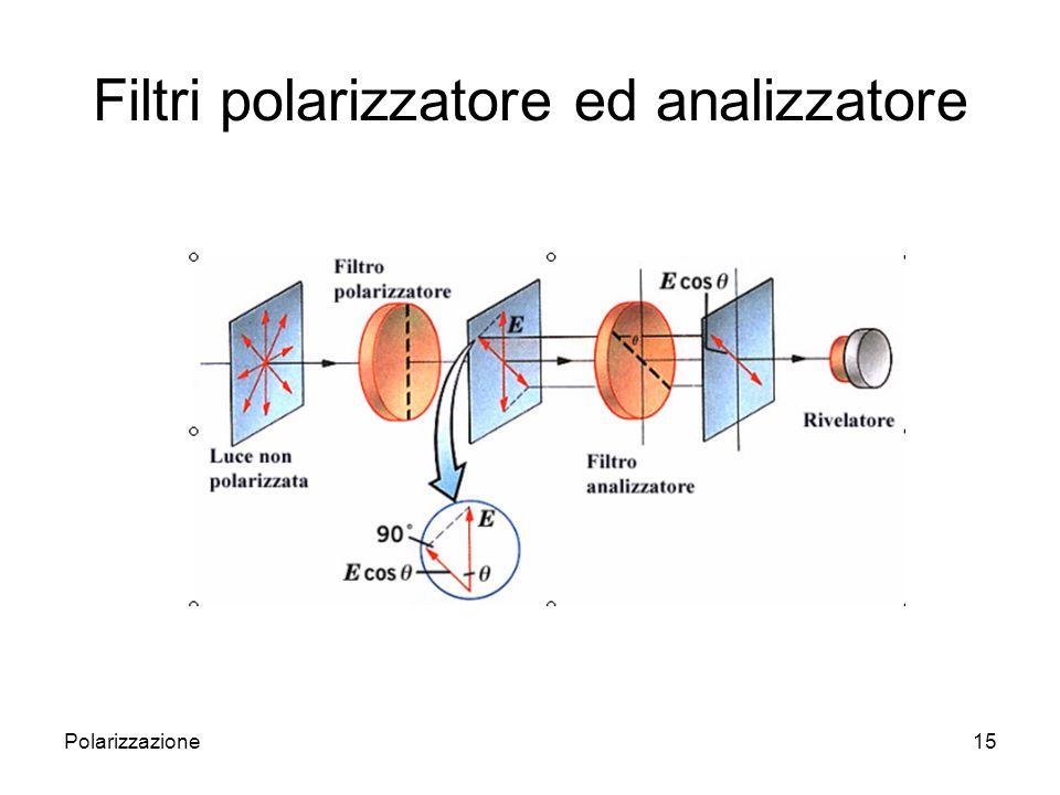 Filtri polarizzatore ed analizzatore