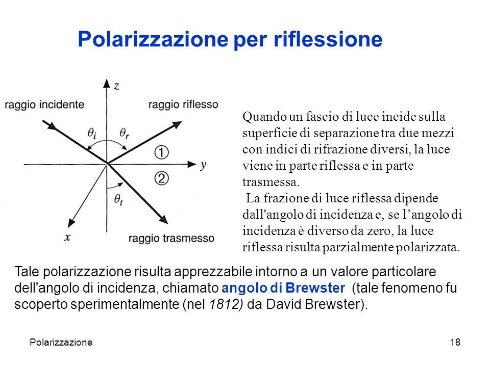 Polarizzazione per riflessione