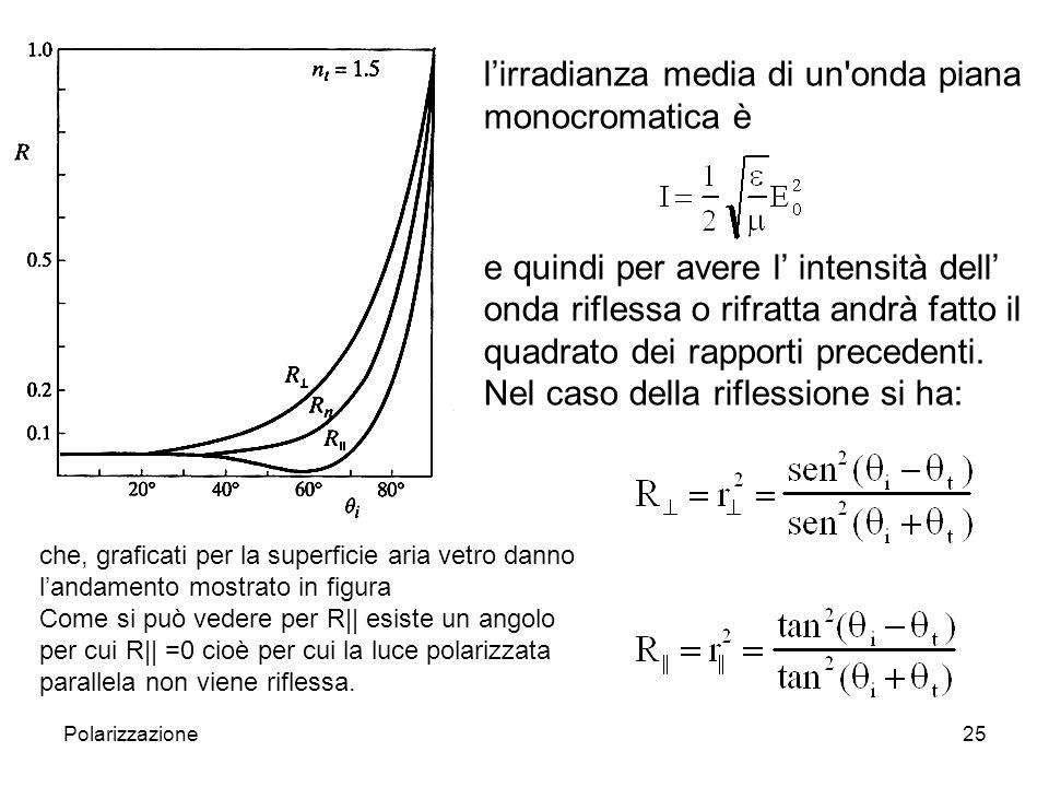 l'irradianza media di un onda piana monocromatica è