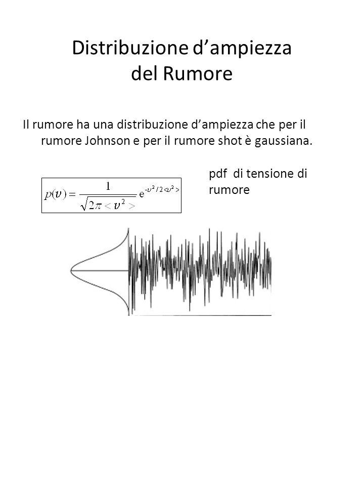 Distribuzione d'ampiezza del Rumore
