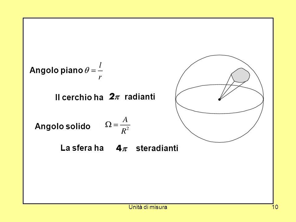 Il cerchio ha Angolo solido La sfera ha steradianti