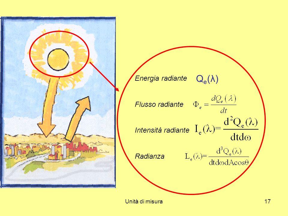 Qe(λ) Energia radiante Flusso radiante Intensità radiante Radianza