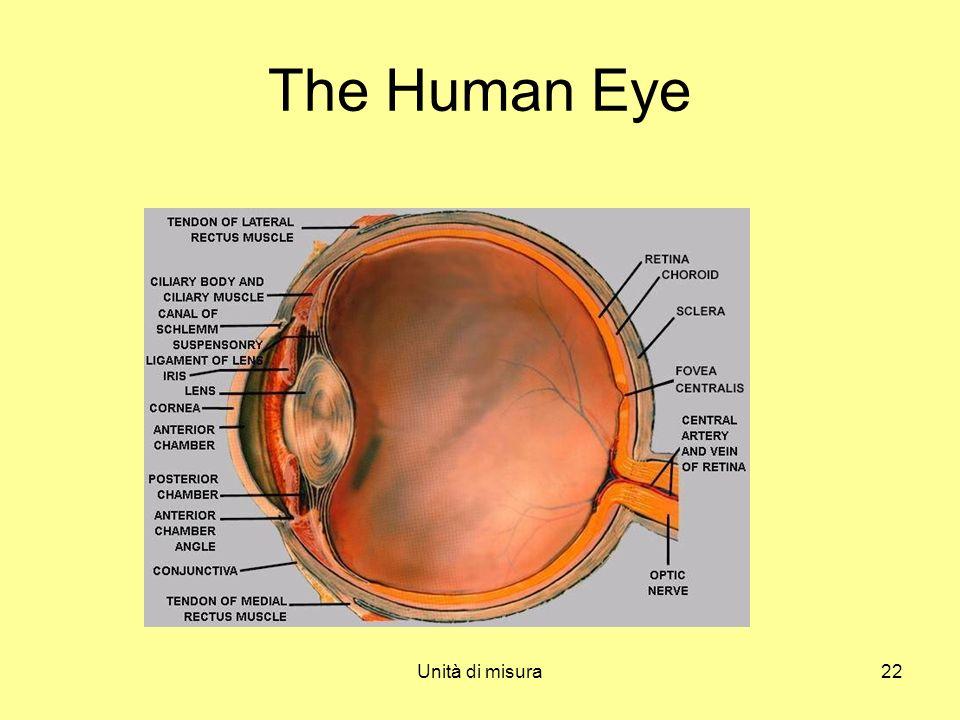 The Human Eye Unità di misura