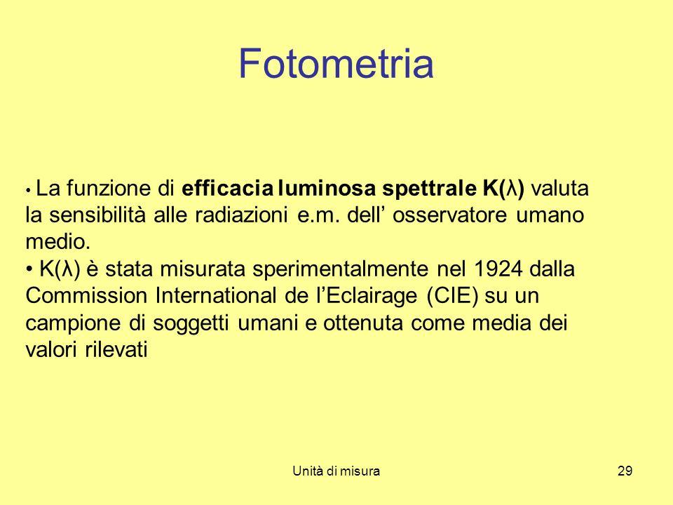 Fotometria • La funzione di efficacia luminosa spettrale K(λ) valuta la sensibilità alle radiazioni e.m. dell' osservatore umano medio.