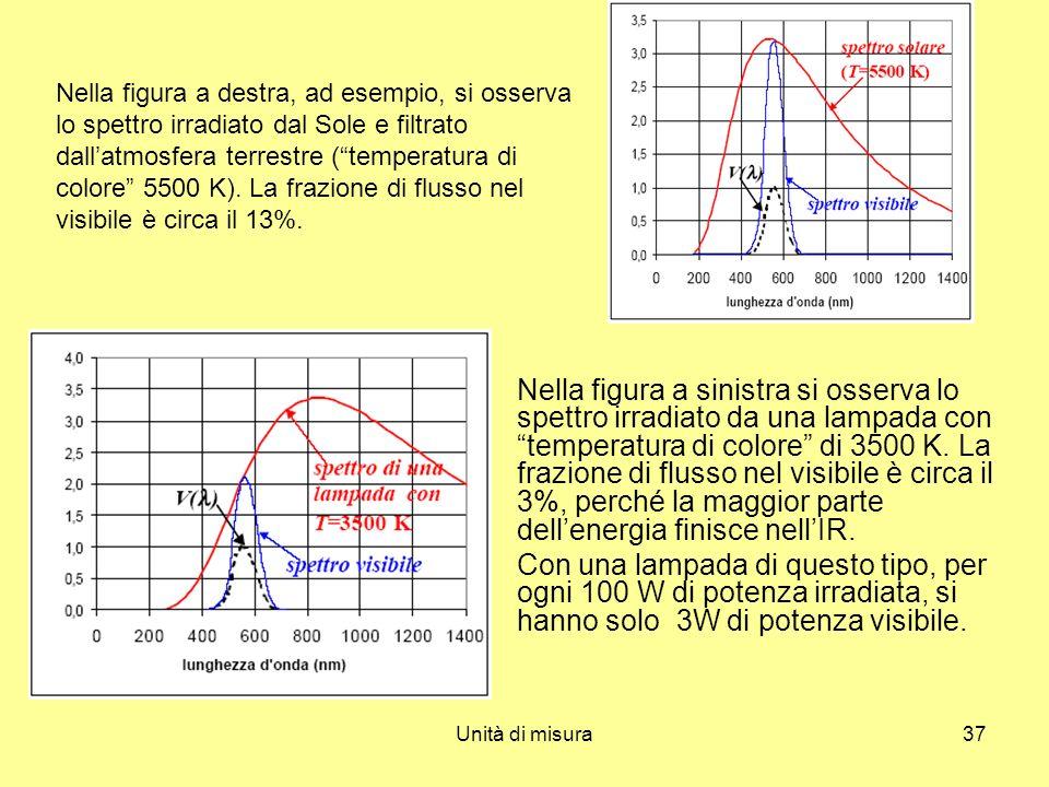 Nella figura a destra, ad esempio, si osserva lo spettro irradiato dal Sole e filtrato dall'atmosfera terrestre ( temperatura di colore 5500 K). La frazione di flusso nel visibile è circa il 13%.
