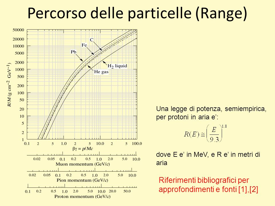 Percorso delle particelle (Range)
