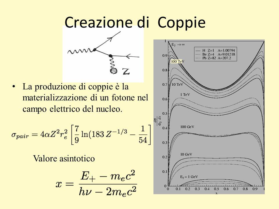 Creazione di Coppie 17/03/11. 17/03/11. 17/03/11. La produzione di coppie è la materializzazione di un fotone nel campo elettrico del nucleo.