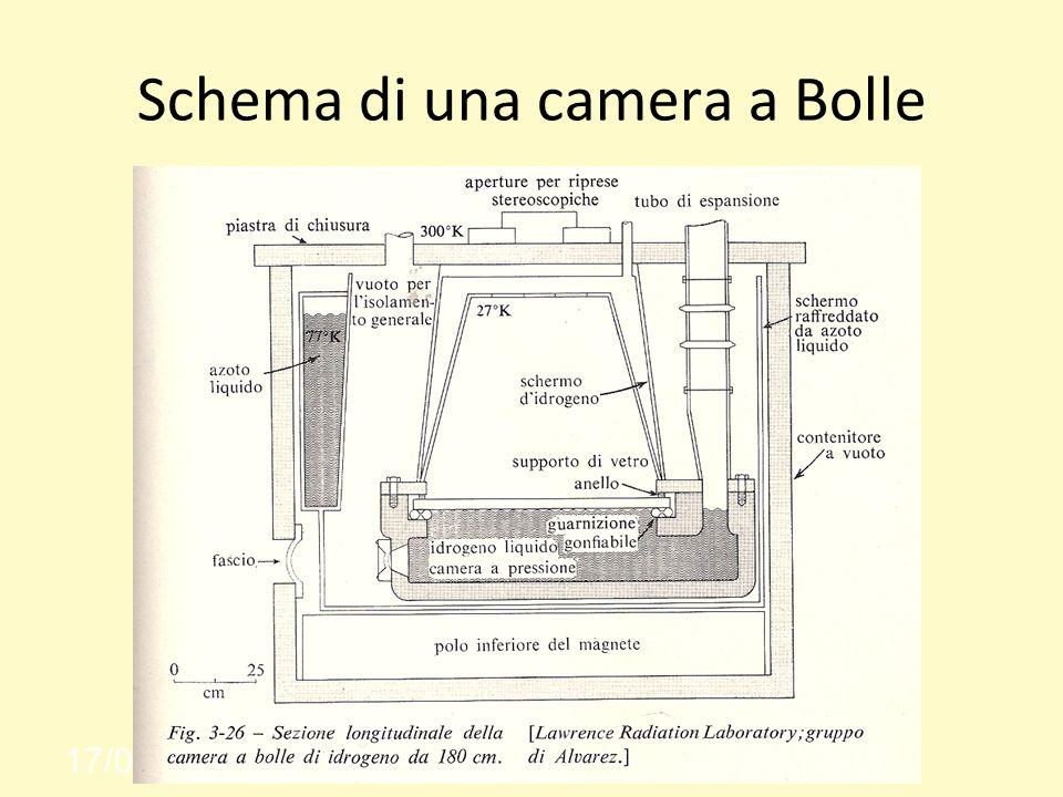 Schema di una camera a Bolle