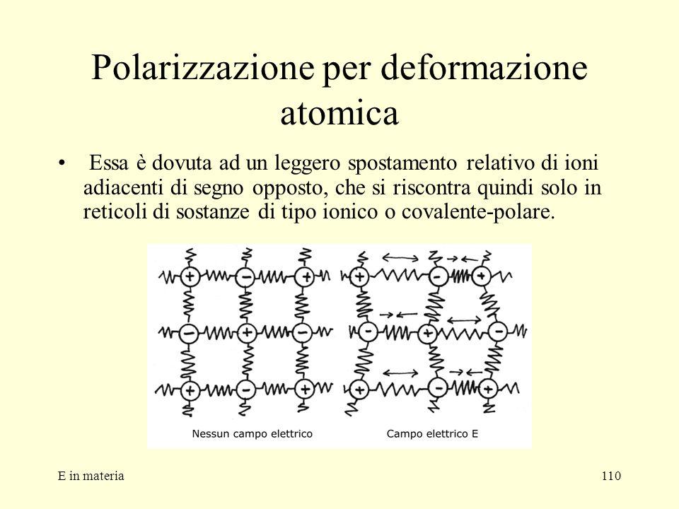 Polarizzazione per deformazione atomica