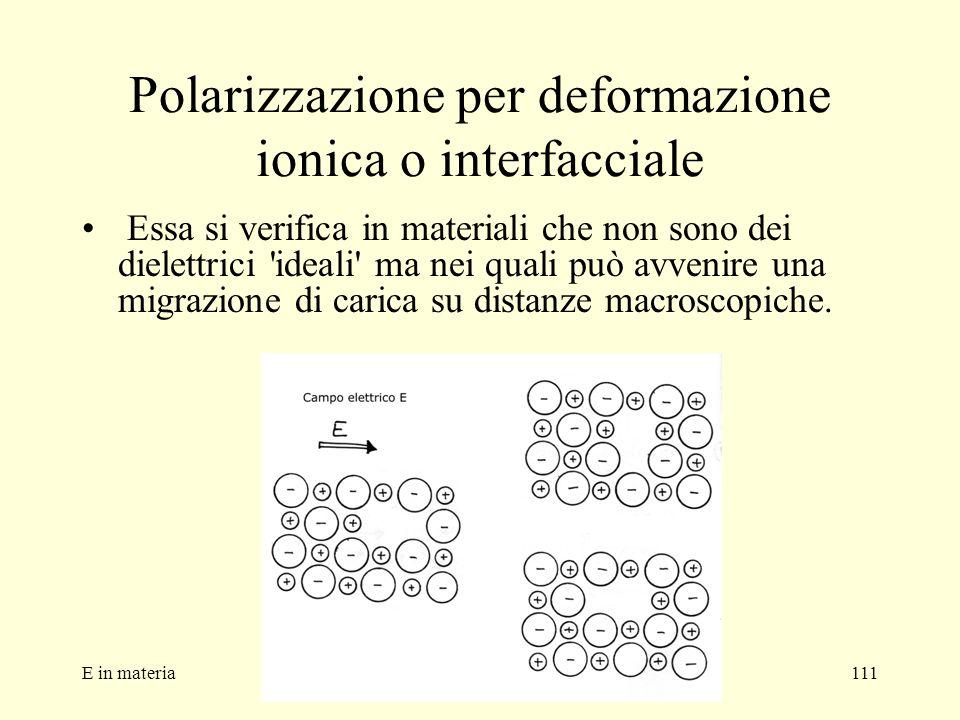 Polarizzazione per deformazione ionica o interfacciale