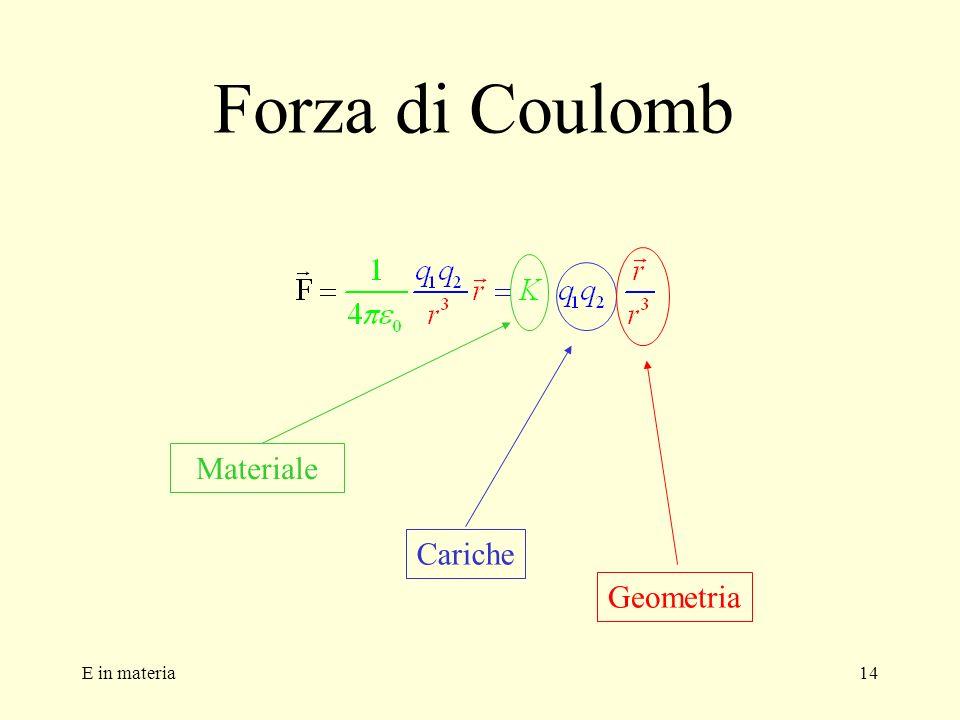 Forza di Coulomb Materiale Cariche Geometria E in materia