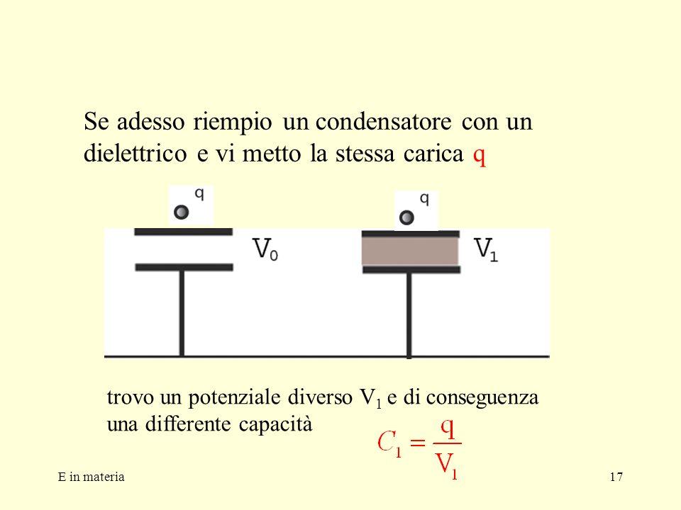 Se adesso riempio un condensatore con un dielettrico e vi metto la stessa carica q