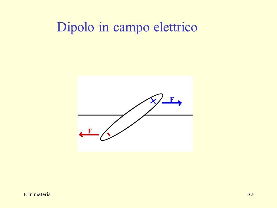 Dipolo in campo elettrico
