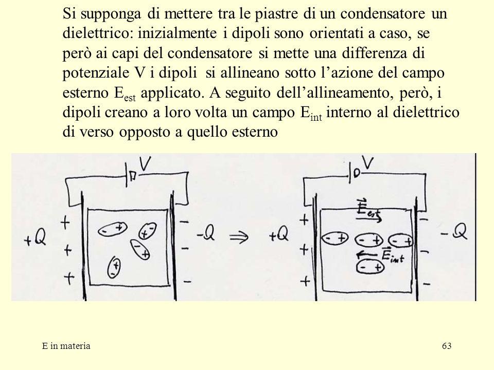 Si supponga di mettere tra le piastre di un condensatore un dielettrico: inizialmente i dipoli sono orientati a caso, se però ai capi del condensatore si mette una differenza di potenziale V i dipoli si allineano sotto l'azione del campo esterno Eest applicato. A seguito dell'allineamento, però, i dipoli creano a loro volta un campo Eint interno al dielettrico di verso opposto a quello esterno