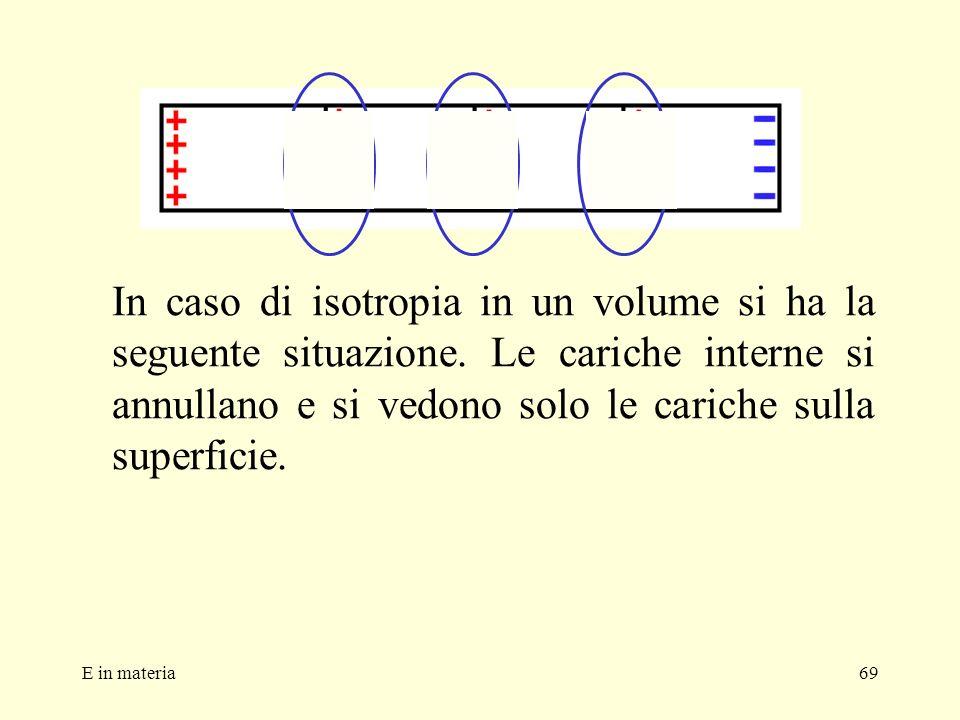 In caso di isotropia in un volume si ha la seguente situazione