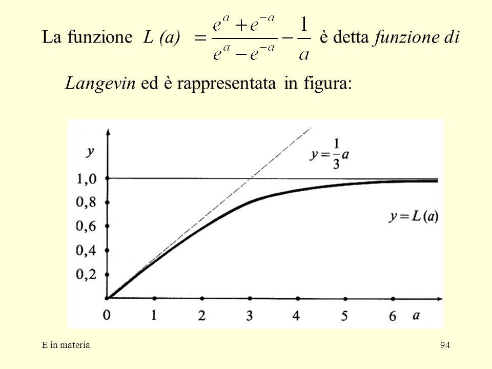 La funzione L (a) è detta funzione di Langevin ed è rappresentata in figura: