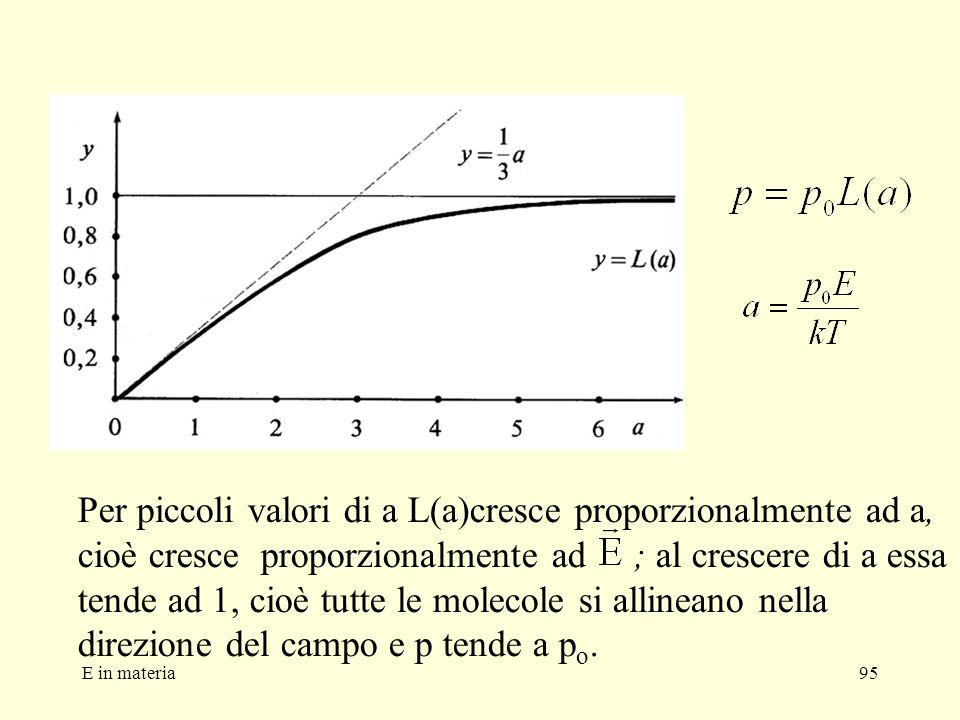 Per piccoli valori di a L(a)cresce proporzionalmente ad a, cioè cresce proporzionalmente ad ; al crescere di a essa tende ad 1, cioè tutte le molecole si allineano nella direzione del campo e p tende a po.