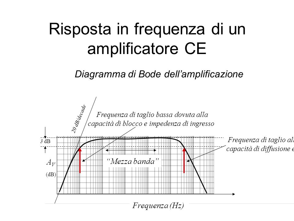 Risposta in frequenza di un amplificatore CE