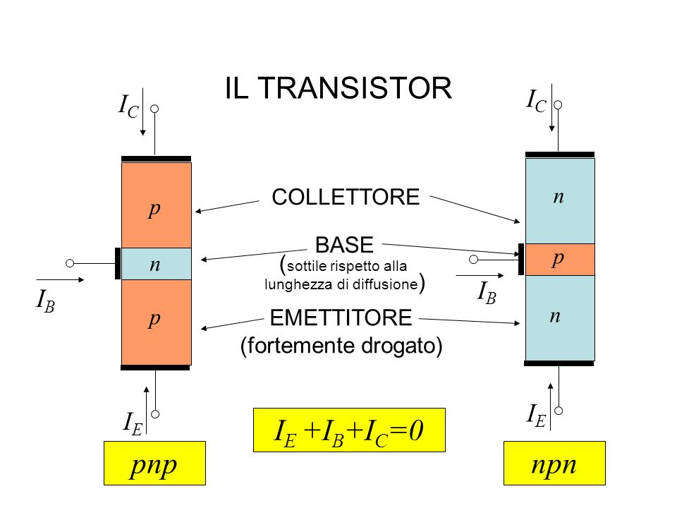IL TRANSISTOR IE +IB+IC=0 pnp npn IC IB IE COLLETTORE n p BASE p