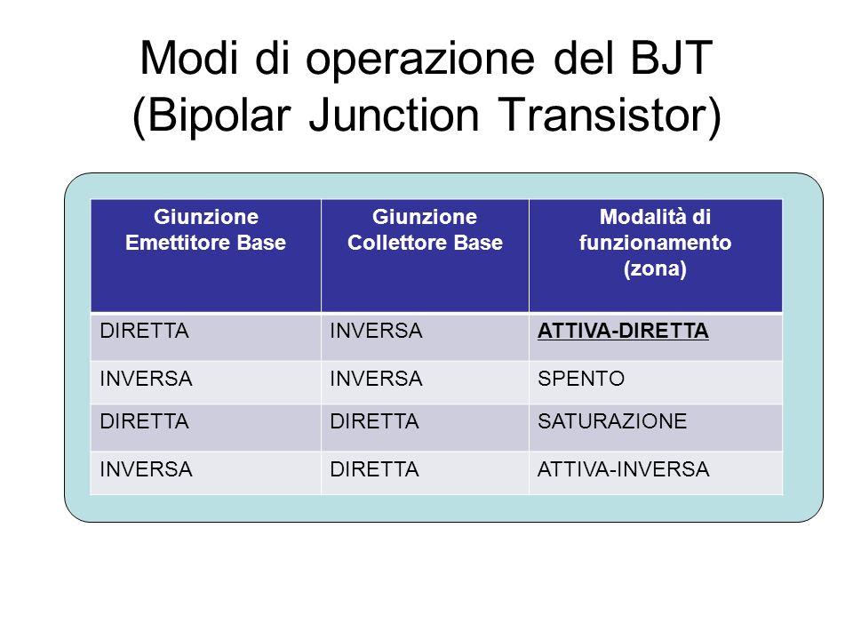 Modi di operazione del BJT (Bipolar Junction Transistor)