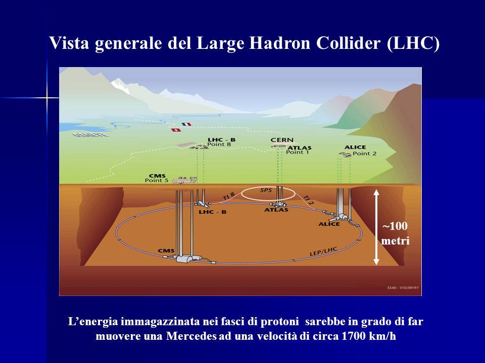 Vista generale del Large Hadron Collider (LHC)